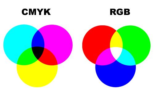 И даже если бы...  В основе работы цветового пространства CMYK лежат принципы смешивания красок при печати.